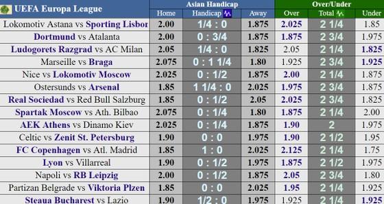 Lịch thi đấu vòng 1/16 Europa League 2017-2018 (rạng sáng 16
