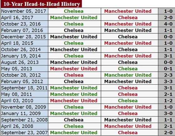 """Chelsea """"dòm ngó"""" ngôi nhì của Man.United ảnh 3"""
