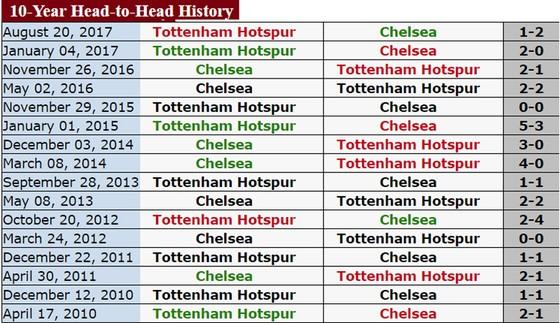 Chelsea - Tottenham: Chủ nhà cố thắng để trở lại tốp 4 ảnh 1