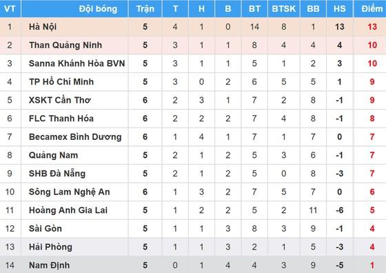 Bảng xếp hạng vòng 6 Nuti Café V.League 2018 (ngày 20-4) ảnh 1