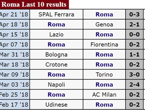 Lịch thi đấu Bán kết lượt đi Champions League 2018: Liverpool đối đầu Roma ảnh 5