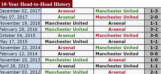 Manchester United - Arsenal: Pháo thủ sẽ nhường bước chủ nhà ảnh 1