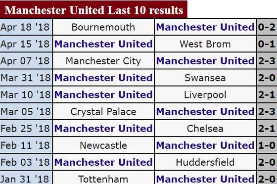 Manchester United - Arsenal: Pháo thủ sẽ nhường bước chủ nhà ảnh 2