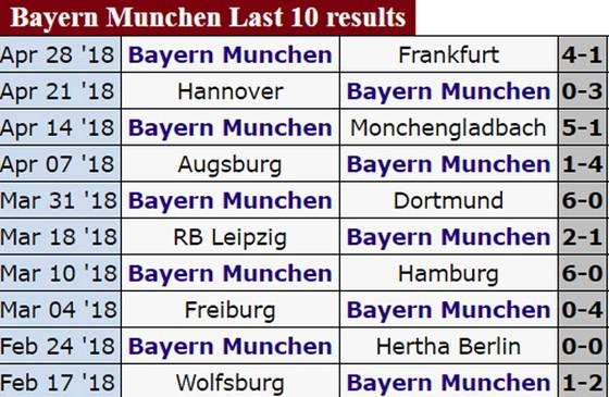 BK lượt về, Real Madrid - Bayern Munich: Chủ nhà thẳng tiến? ảnh 5
