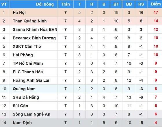 Bảng xếp hạng vòng 7-Nuti Cafe V.League 2018: CLB Hà Nội vững ngôi đầu ảnh 1