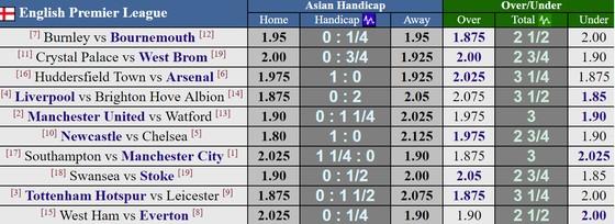 Vòng đấu cuối Ngoại hạng Anh: Liverpool quyết giữ vị trí thứ 4 ảnh 1