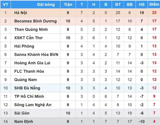 BXH vòng 10-Nuti Cafe V.League 2018: Bình Dương tạm chiếm ngôi nhì của Quảng Ninh ảnh 2
