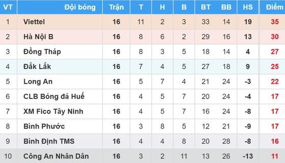 BXH vòng 16 Giải bóng đá Hạng nhất Quốc gia - An Cường 2018: Viettel áp sát ngôi vô địch ảnh 1