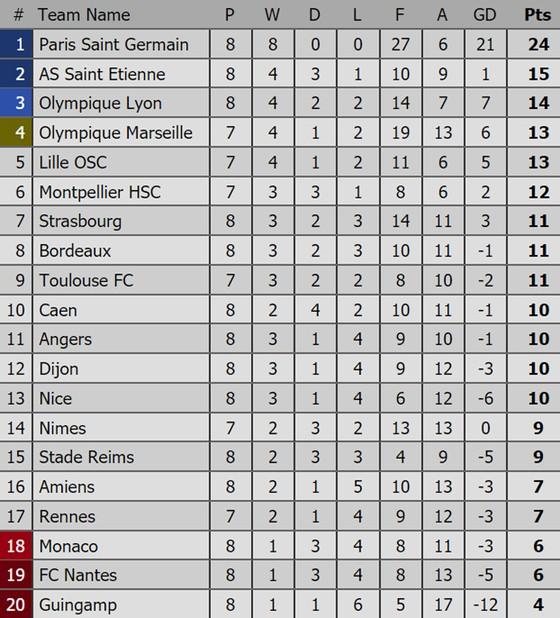 Kết quả và bảng xếp hạng các giải bóng đá hàng đầu châu Âu (đêm 29, rạng sáng 30-9) ảnh 5