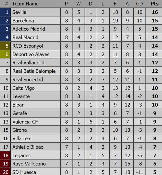 Bảng xếp hạng các giải bóng đá hàng đầu châu Âu (Ngày 8-10) ảnh 2