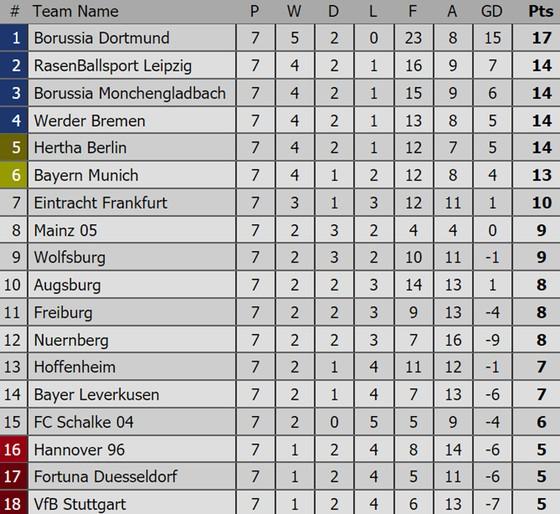 Bảng xếp hạng các giải bóng đá hàng đầu châu Âu (Ngày 8-10) ảnh 4