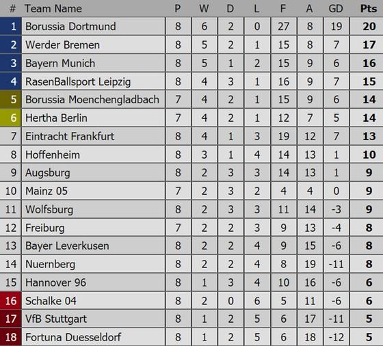 Bảng xếp hạng các giải bóng đá hàng đầu châu Âu (mới cập nhật) ảnh 4