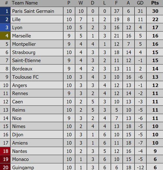 Bảng xếp hạng các giải bóng đá hàng đầu châu Âu (mới cập nhật) ảnh 5