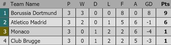 Bảng xếp hạng sau lượt thi đấu thứ 3 Champions League 2018-2019 ảnh 1
