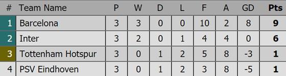 Bảng xếp hạng sau lượt thi đấu thứ 3 Champions League 2018-2019 ảnh 2