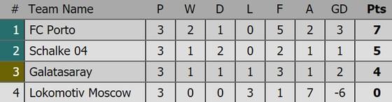 Bảng xếp hạng sau lượt thi đấu thứ 3 Champions League 2018-2019 ảnh 4