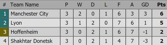 Bảng xếp hạng sau lượt thi đấu thứ 3 Champions League 2018-2019 ảnh 6