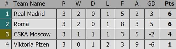 Bảng xếp hạng sau lượt thi đấu thứ 3 Champions League 2018-2019 ảnh 7