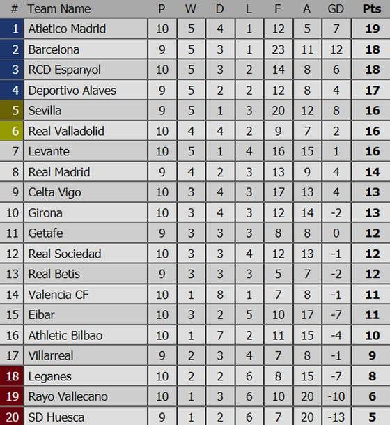 Bảng xếp hạng các giải bóng đá hàng đầu châu Âu (ngày 29-10) ảnh 2