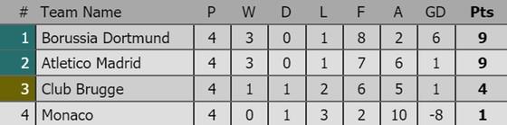 Tình hình xếp hạng sau lượt thứ 4 tại các bảng Champions League ảnh 1