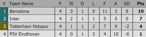Tình hình xếp hạng sau lượt thứ 4 tại các bảng Champions League ảnh 2
