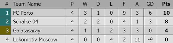 Tình hình xếp hạng sau lượt thứ 4 tại các bảng Champions League ảnh 4