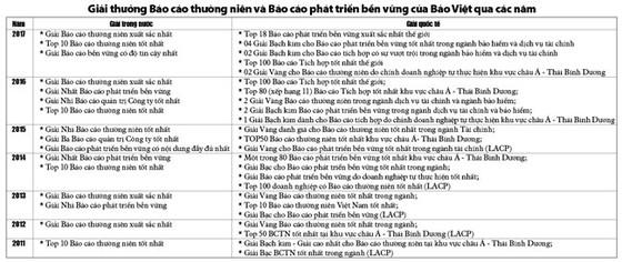 Bảo Việt dẫn đầu cuộc bình chọn  Báo cáo thường niên 2017 ảnh 2