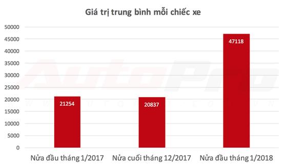 Ô tô nhập khẩu thất thế, đầu năm 2018 sẽ là sân chơi riêng của xe lắp ráp - Ảnh 2.