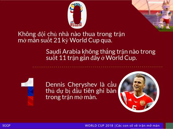 Trận khai mạc World Cup qua những con số ảnh 2