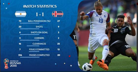 Argentina - Iceland 1-1: Messi đá hỏng phạt đền trước các chiến binh Băng đảo ảnh 6