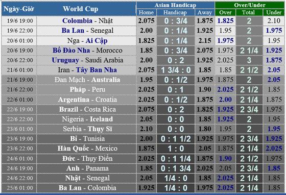 Trước giờ bóng lăn: Lịch World Cup ngày 18 và 19-6 ảnh 1