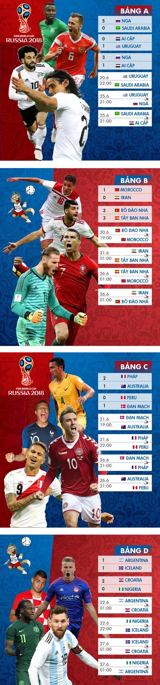 Lịch thi đấu WORLD CUP 2018 (giai đoạn 2) - chia theo bảng ảnh 1