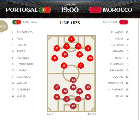 Bồ Đào Nha - Morocco 1-0, Ronaldo ghi bàn trong chiến thắng gây tranh cãi ảnh 1