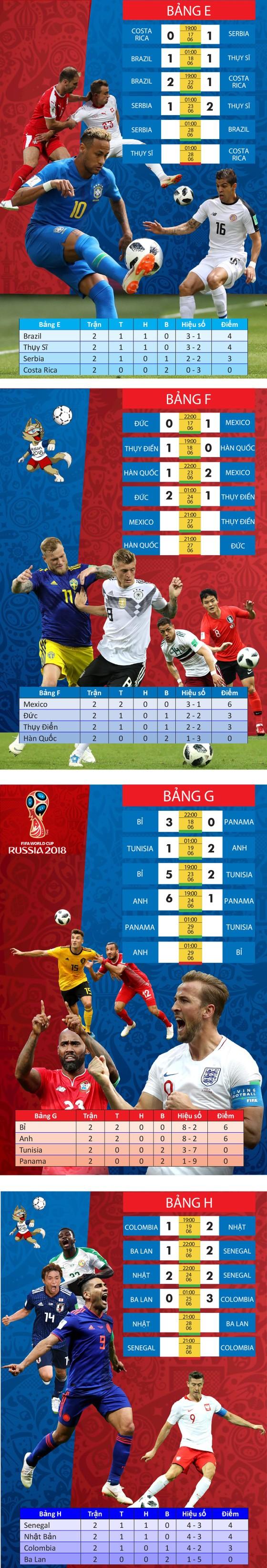 Lịch thi đấu WORLD CUP 2018 (giai đoạn 3) - chia theo bảng ảnh 2