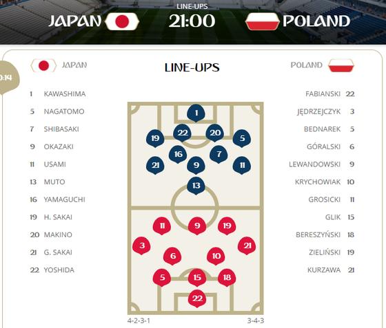 Nhật Bản - Ba Lan 0-0, Châu Á tiến lên! ảnh 1