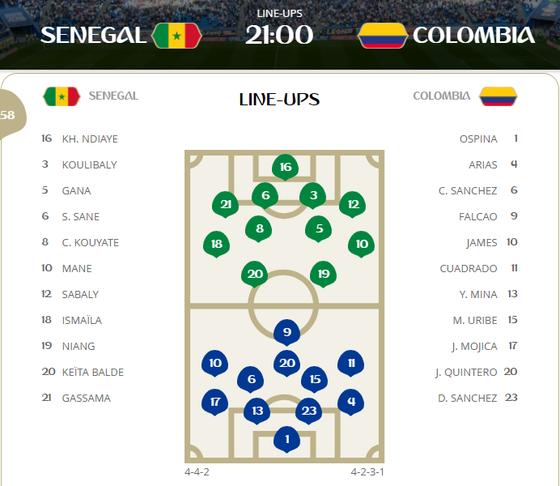 Senegal - Colombia 0-0, Màn tra tấn thể lực của Senegal ảnh 1