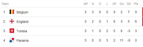 """Anh - Bỉ 0-0, chiến thuật """"chén sành chọi chén kiểu"""" ảnh 5"""