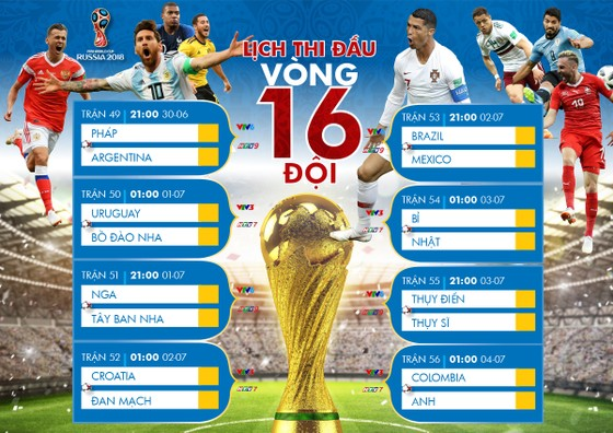 Lịch truyền hình trực tiếp World Cup 2018, vòng 16 đội (vòng 1/8) VTV và HTV ảnh 1