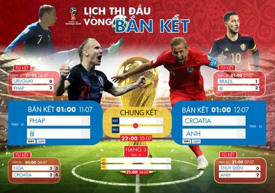 Lịch trực tiếp World Cup 2018 vòng bán kết và chung kết ảnh 1