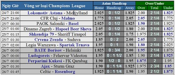 Lịch thi đấu Champions League: vòng loại thư 2 ngày 24-7 ảnh 1
