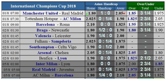Lịch thi đấu International Champions Cup 2018 (giờ VN) Quỷ đọ chạm trán Kền kền ảnh 1