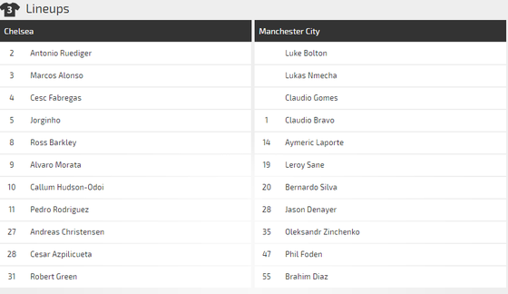 Lich thi đấu Community Shield: Manchester City - Chelsea  ảnh 2