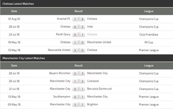 Lich thi đấu Community Shield: Manchester City - Chelsea  ảnh 4