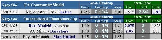 Lich thi đấu Community Shield: Manchester City - Chelsea  ảnh 1