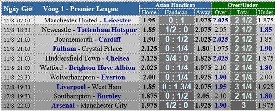 Manchester United - Leicester City: Quỷ đỏ ra oai ảnh 5