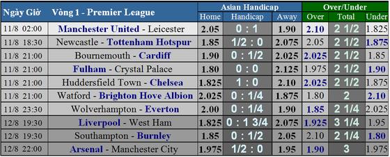 Manchester United - Leicester City: Quỷ đỏ ra oai ảnh 6
