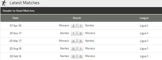 Nantes - Monaco: Khi các ngôi sao World Cup chưa sẵn sàng ảnh 1