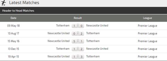 Newcastle – Tottenham: Tiếng nói của đẳng cấp ảnh 3