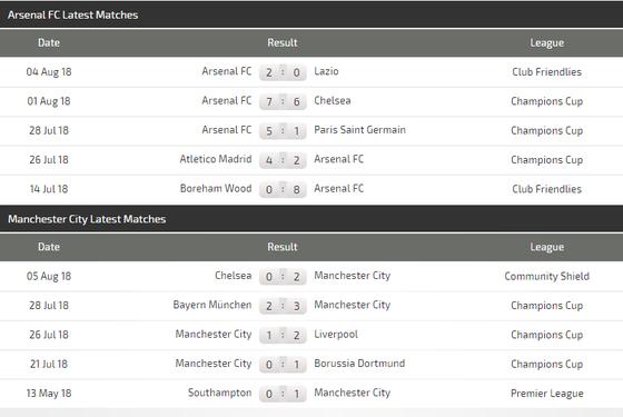 Arsenal – Manchester City: Cản lối nhà vô địch  ảnh 3