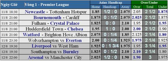Lịch thi đấu Premier League 2018-2019, vòng 1 ảnh 2